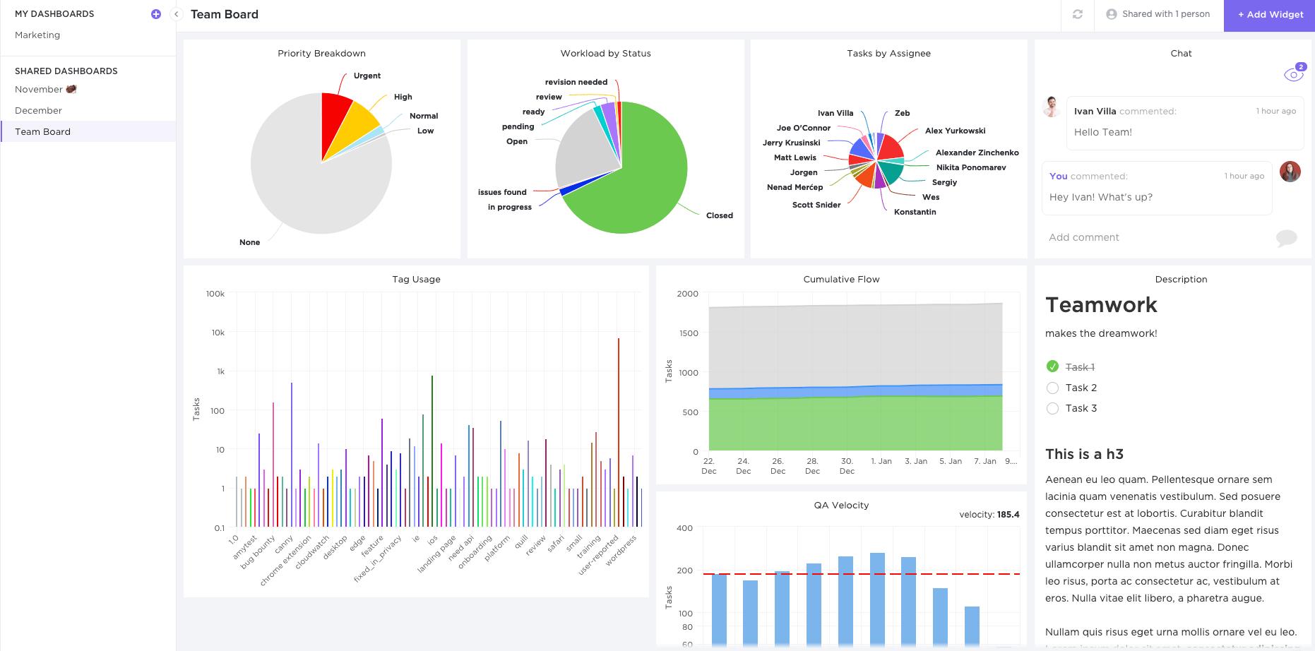 agile dashboards