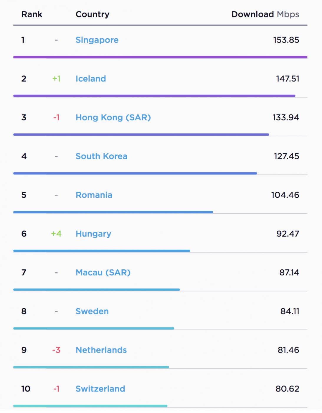 Country Internet Speeds