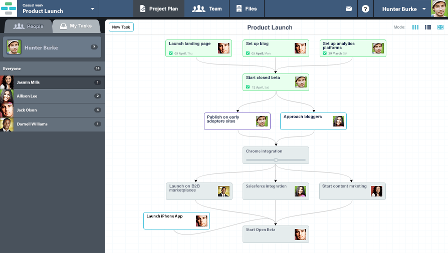 casual.pm project management