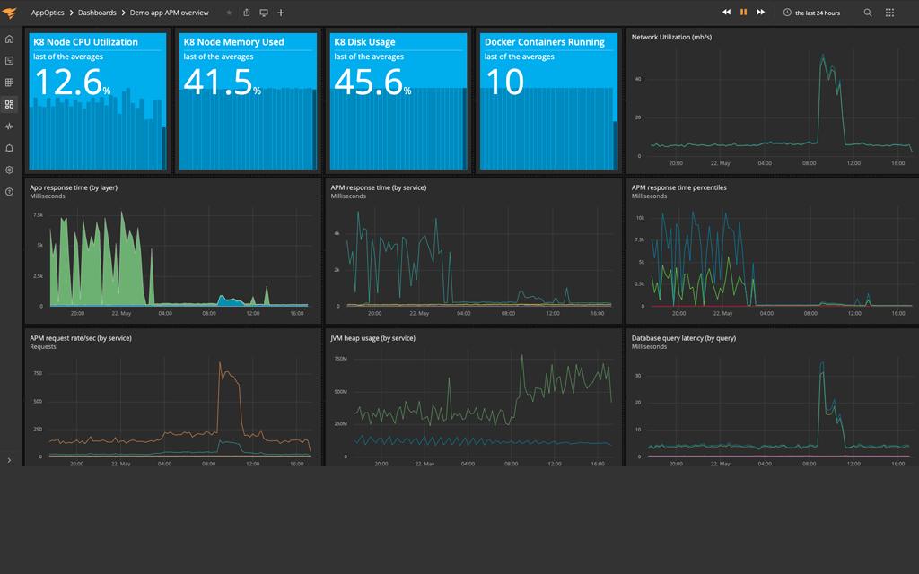 AppOptics infrastructure tool