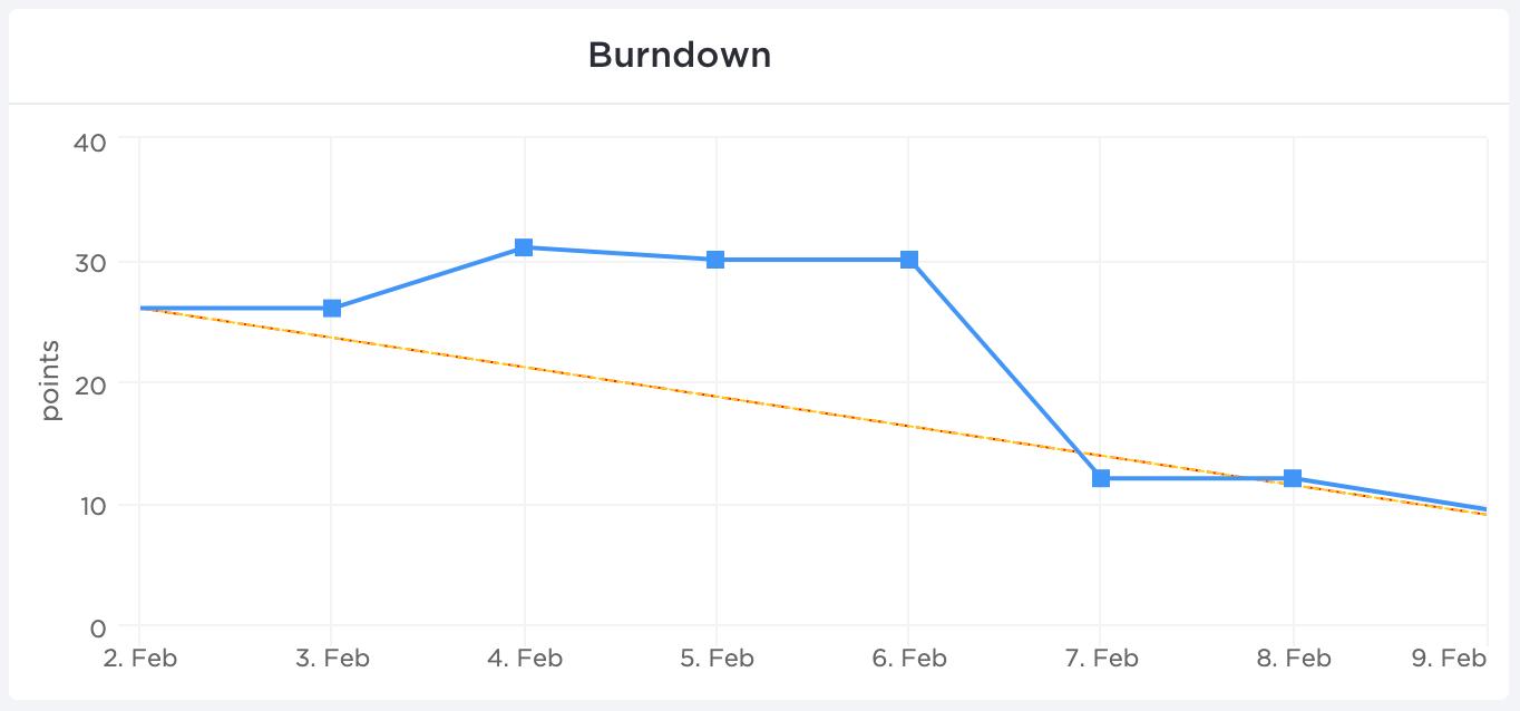 burndown chart in clickup dashboard