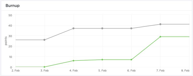 agile burnup charts in clickup