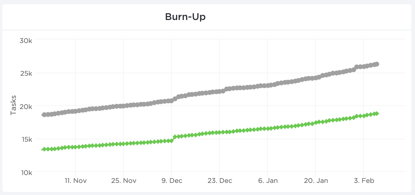 showcase of clickup's burnup charts