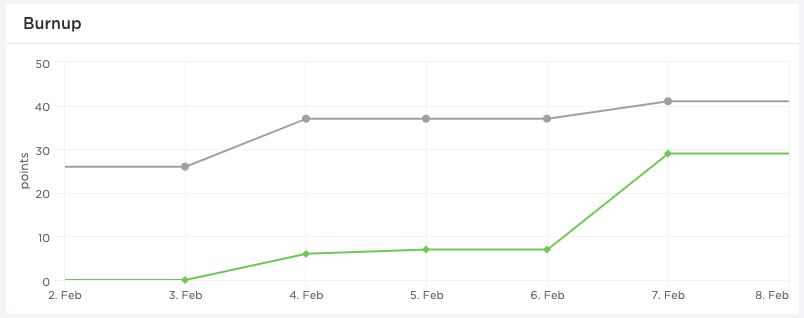 ClickUp's dashboard burnup chart