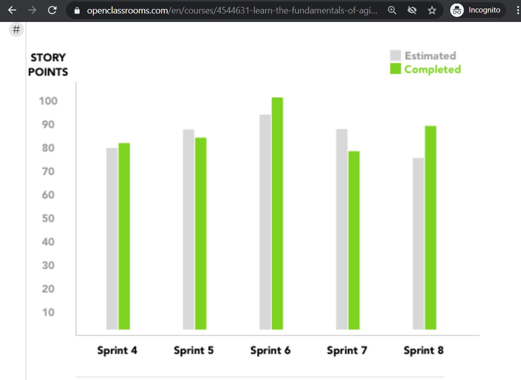 velocity chart showing completed sprints