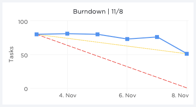burndown charts for agile teams in clickup