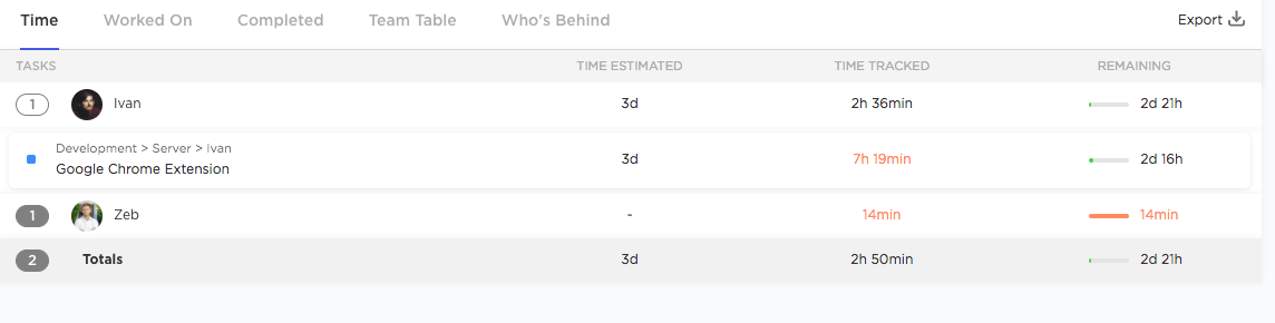 filtering scrum team report by time remaining
