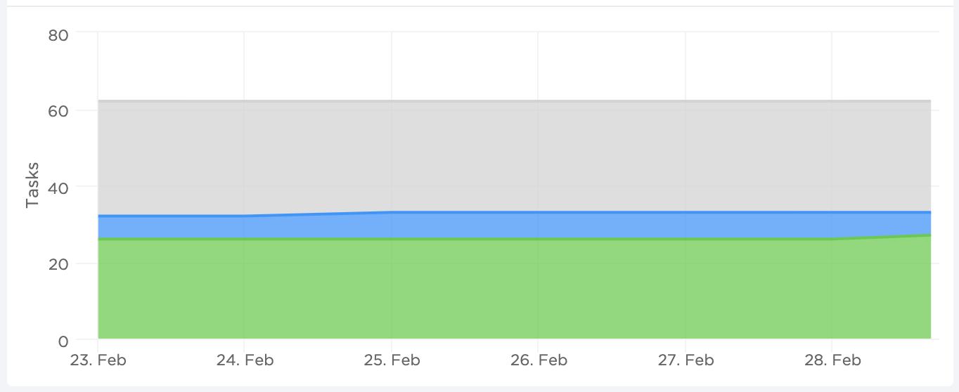 cumulative flow diagram in ClickUp