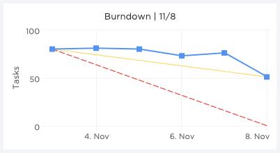 scrum team burndown chart in clickup