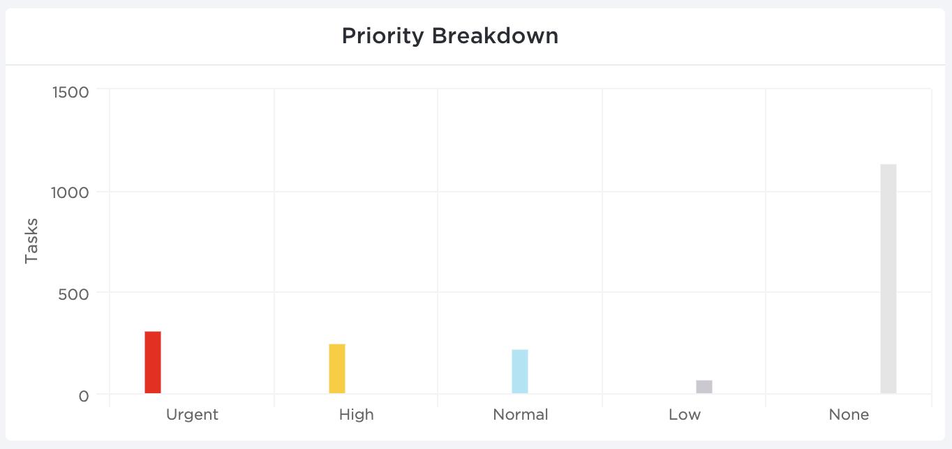 clickup priorities