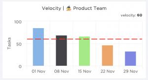velocity charts scrum