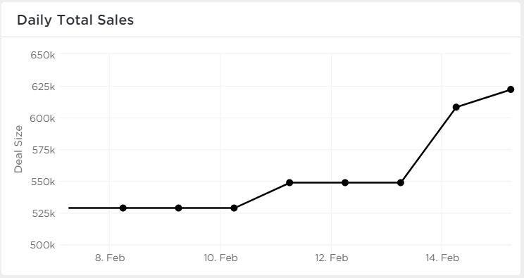 sales in clickup