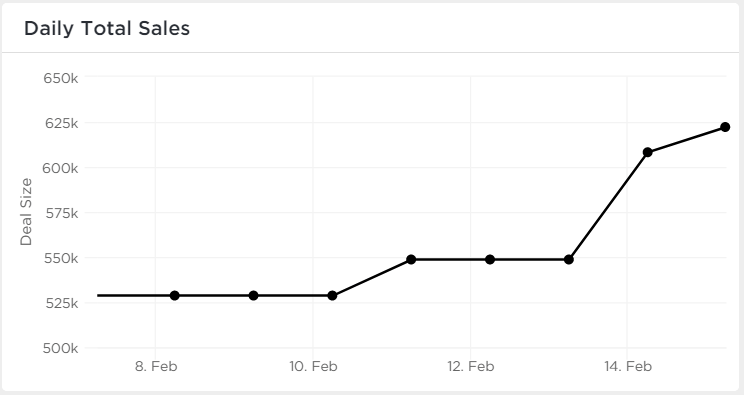 Line chart showing sales kpi growth
