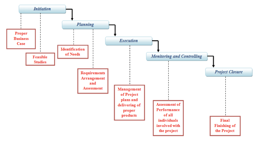 chart of the five stages of project management