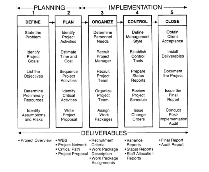 the 5 stages of project management