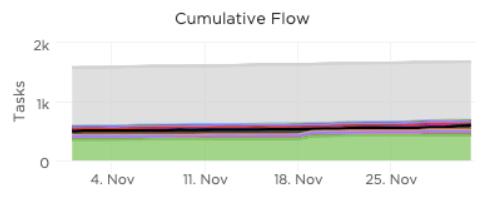 cumulative flow chart in clickup