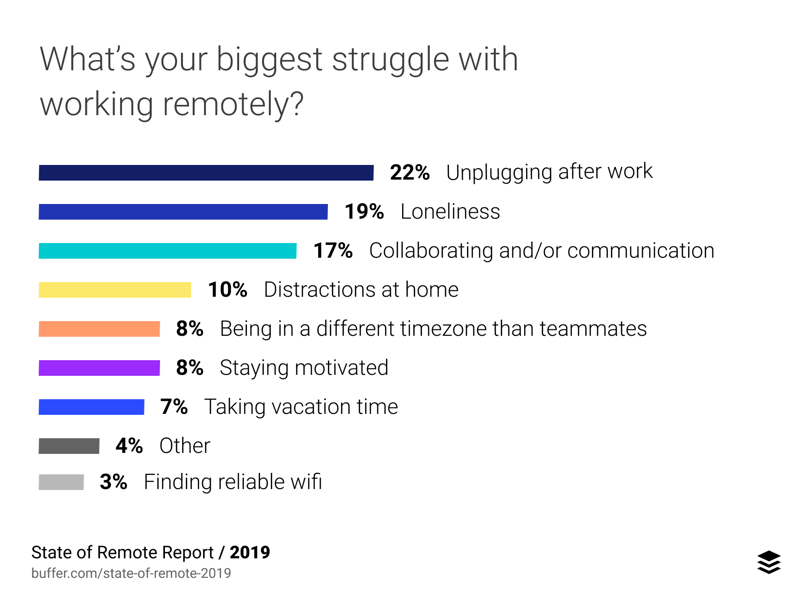biggest struggle working remote infographic