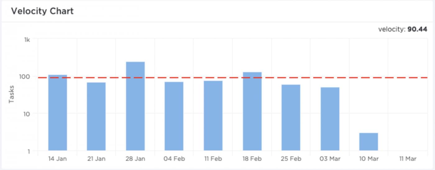 ClickUp velocity chart