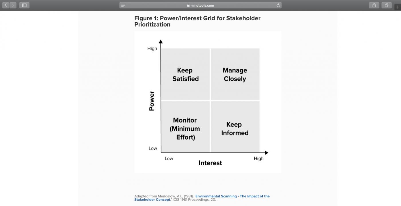 stakeholder analysis matrix project management chart
