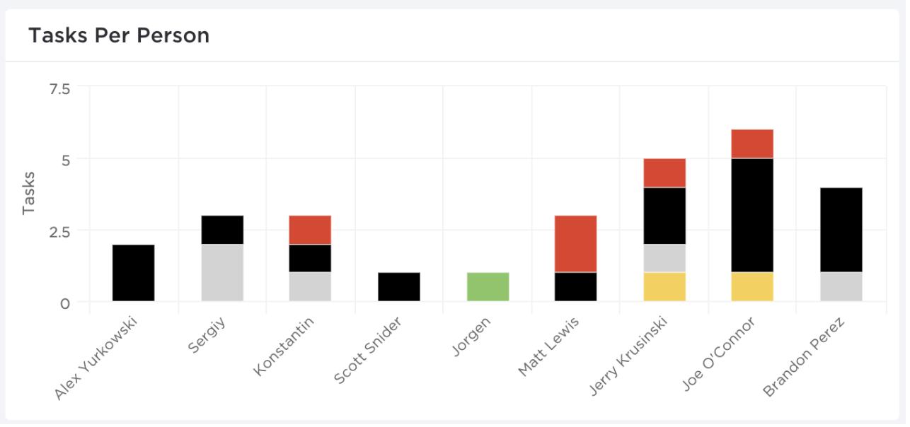 multi-colored bar chart