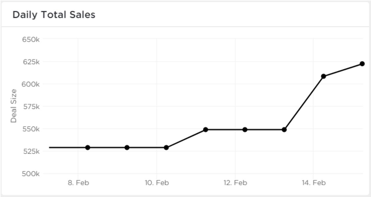 ClickUp line chart