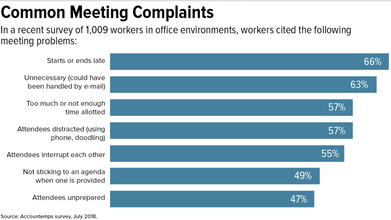 common meeting complaints infographic