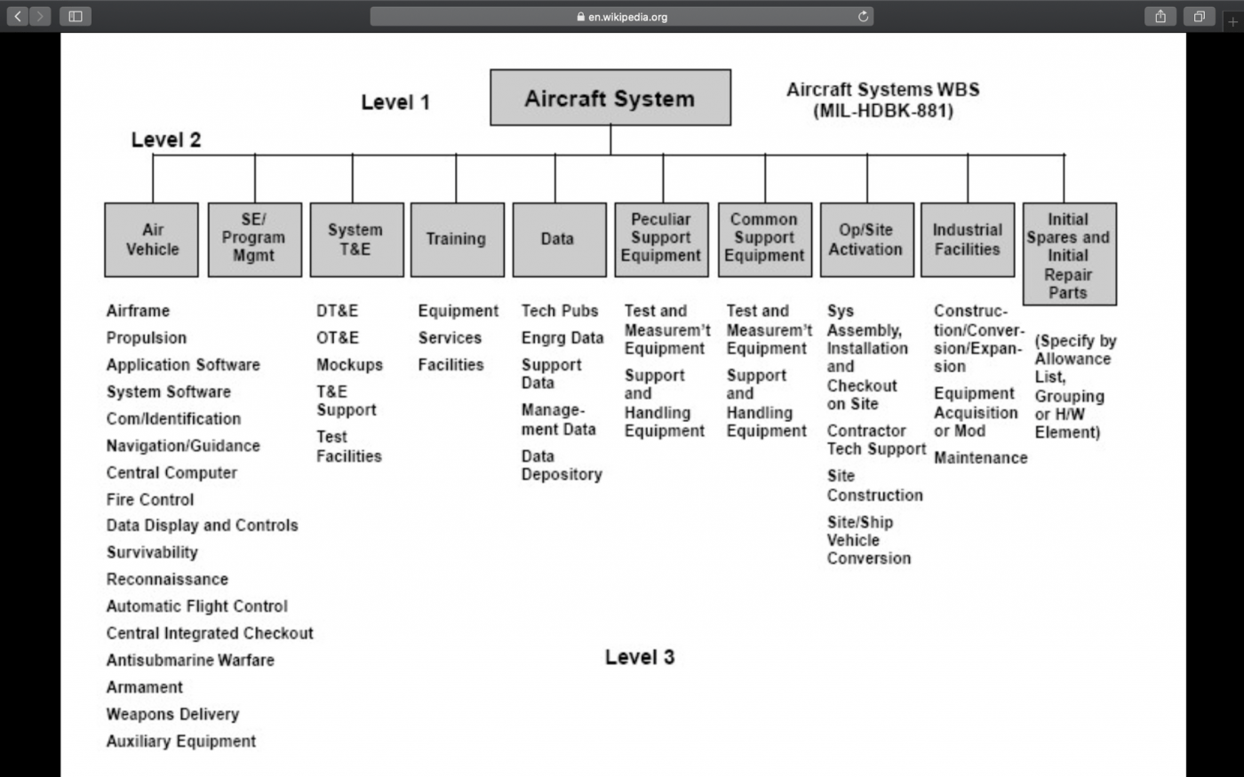 Work breakdown structure (WBS) chart
