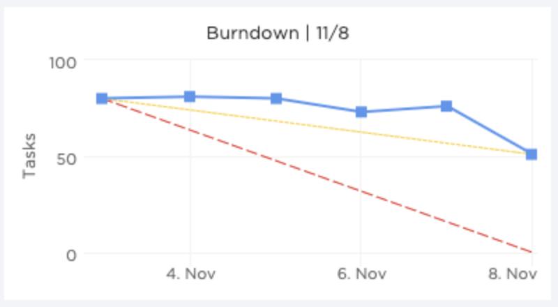 ClickUp Burndown chart