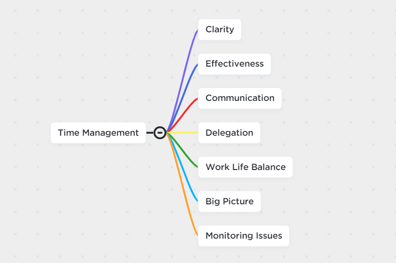 mind map for time management