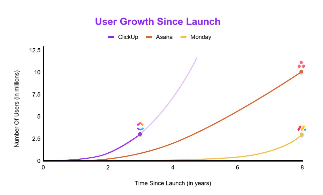 clickup growth