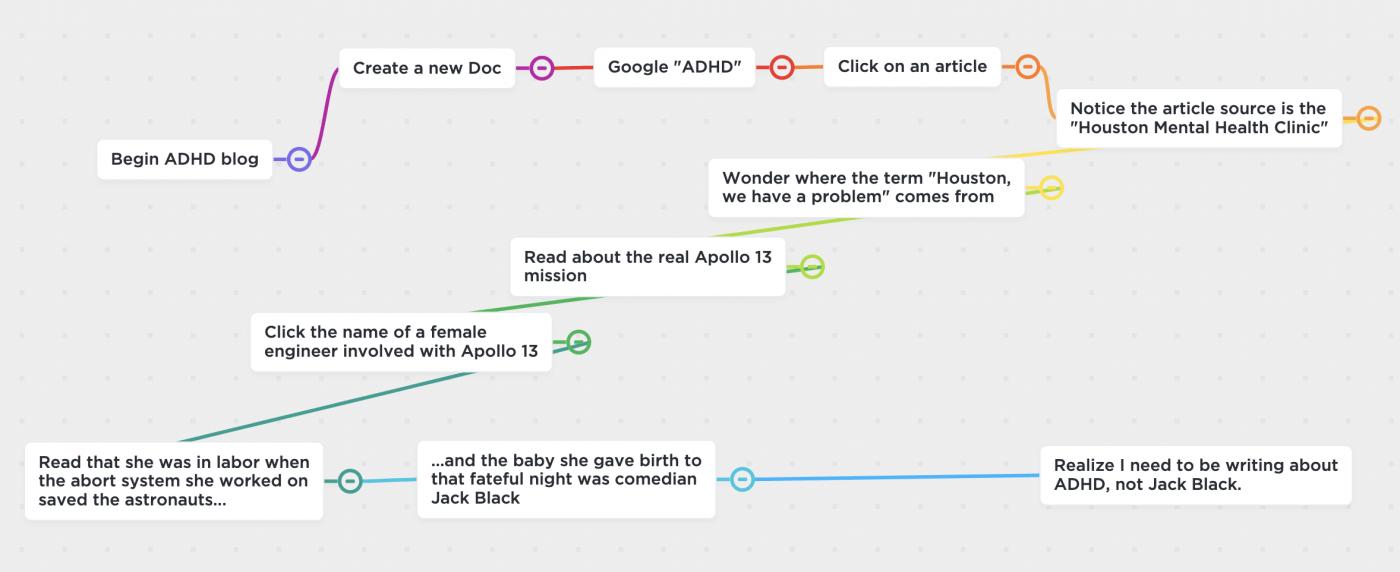 Jack Black mind map