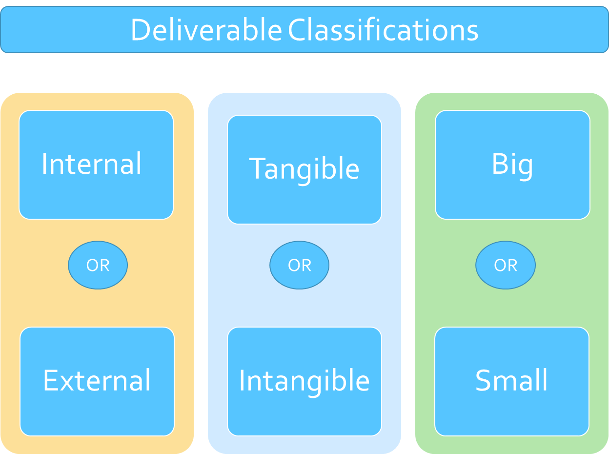 deliverable classifications