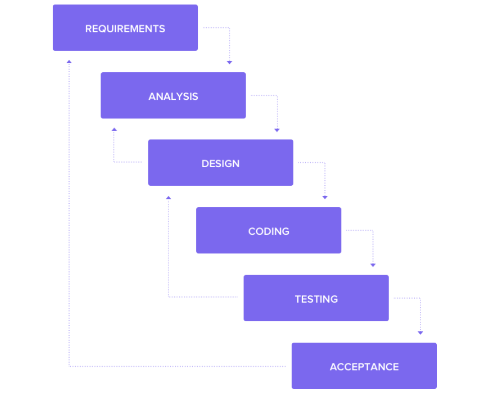waterfall software project management diagram