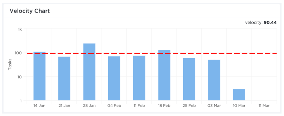 velocity chart in clickup