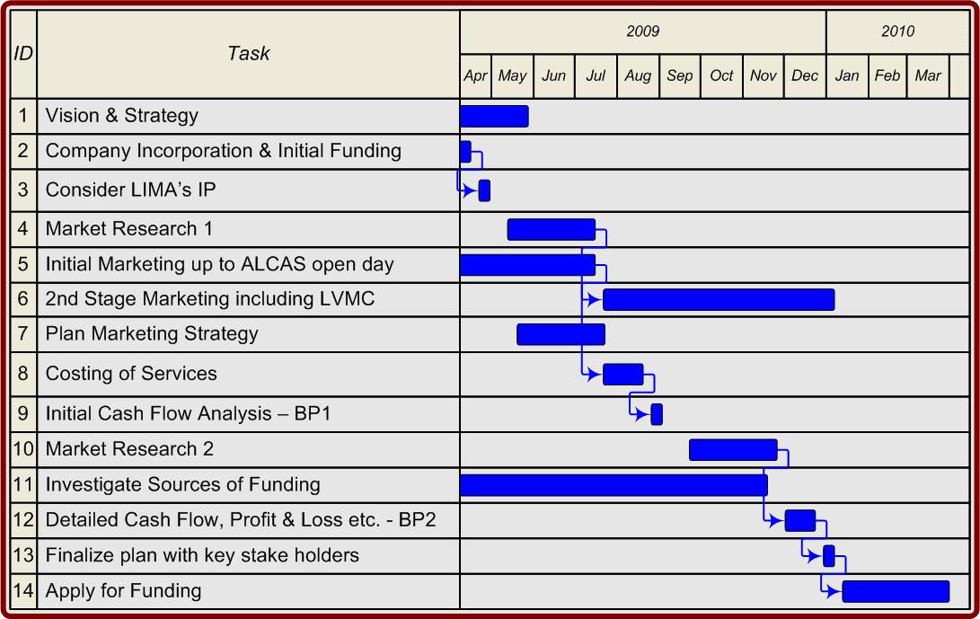 finance gantt chart