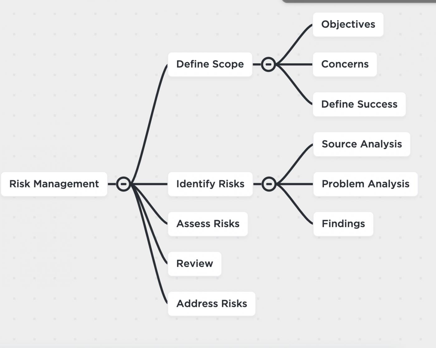 risk management mind map clickup