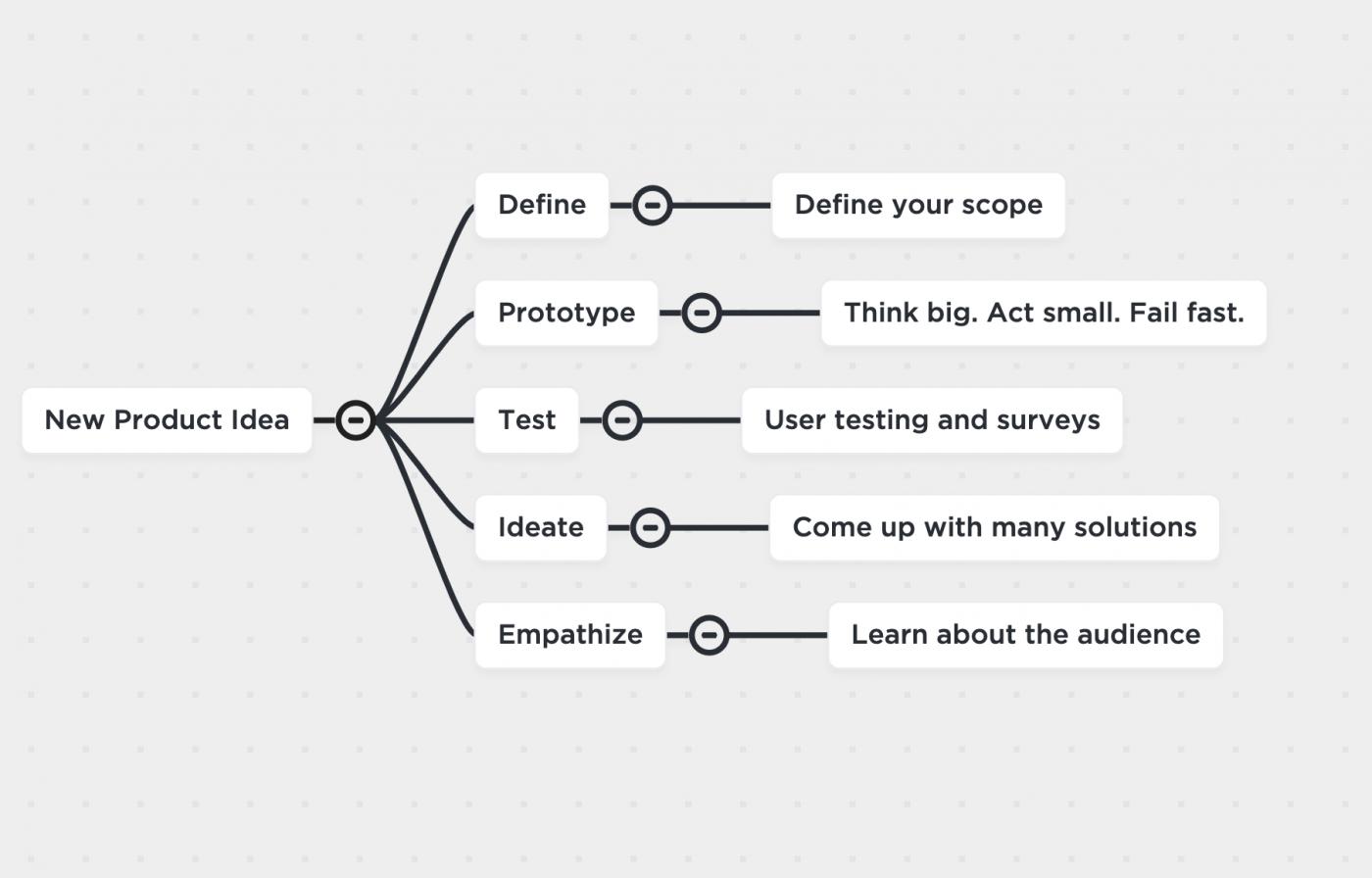 product idea mind map clickup