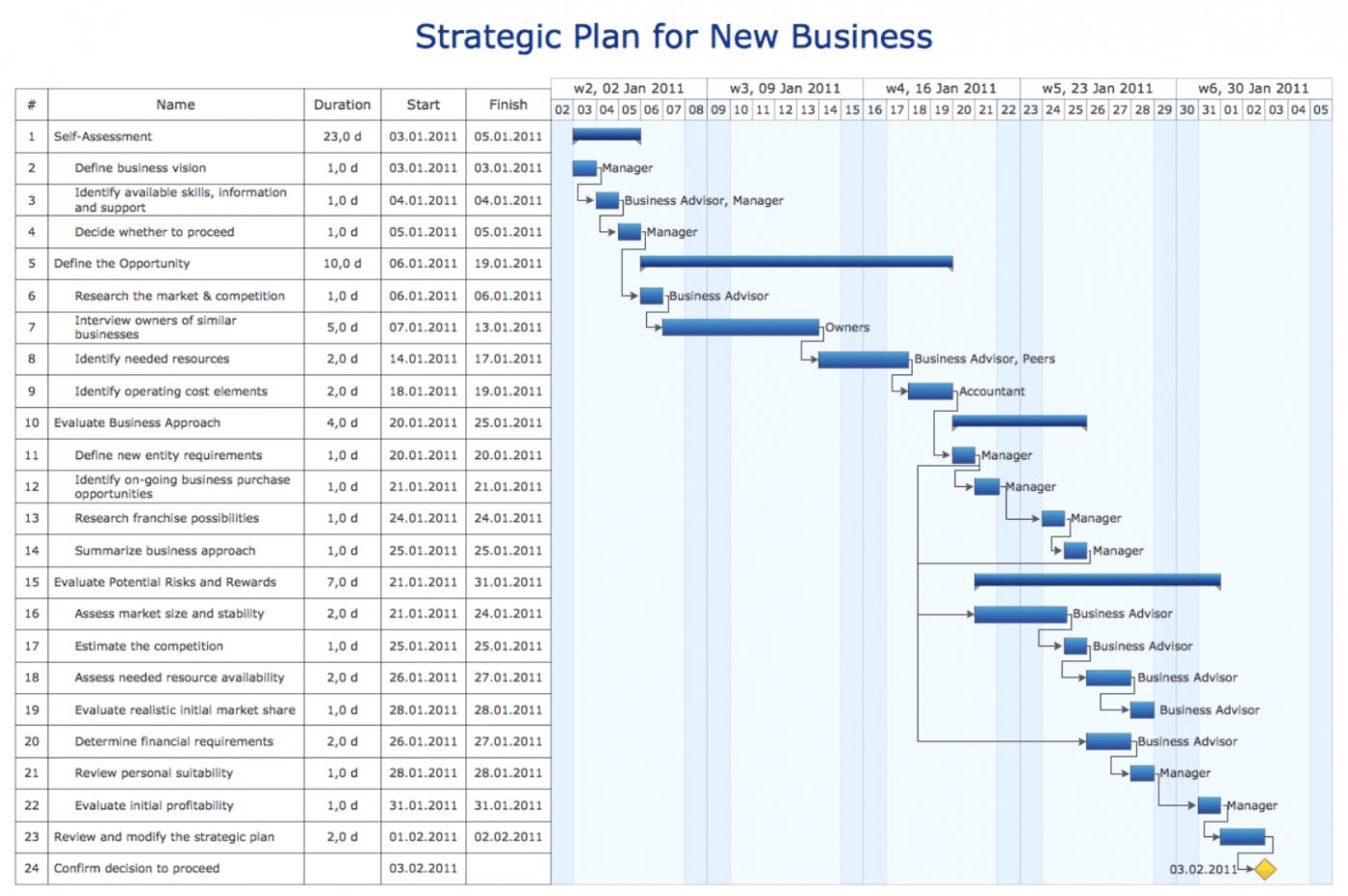 strategic plan gantt chart