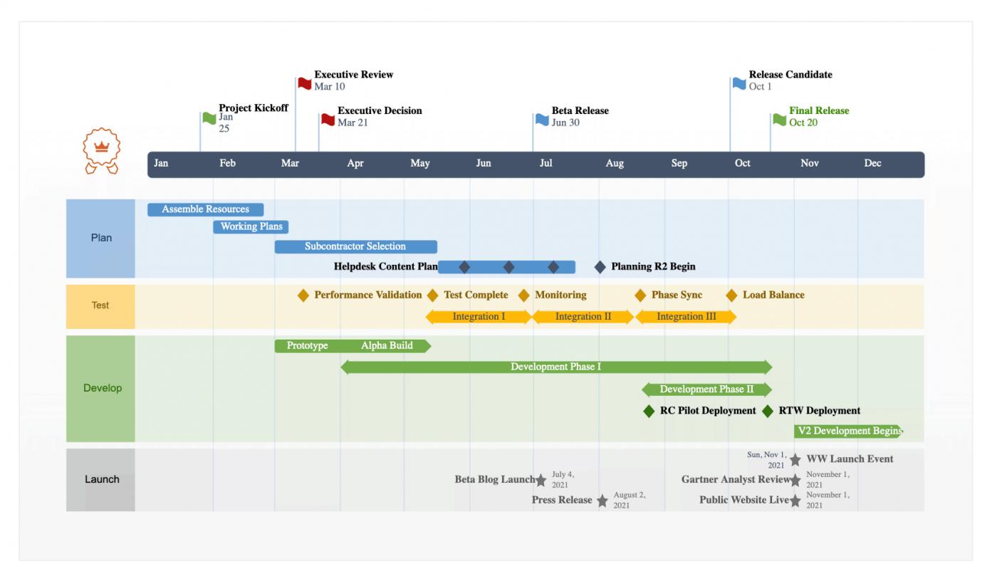 product roadmap gantt chart