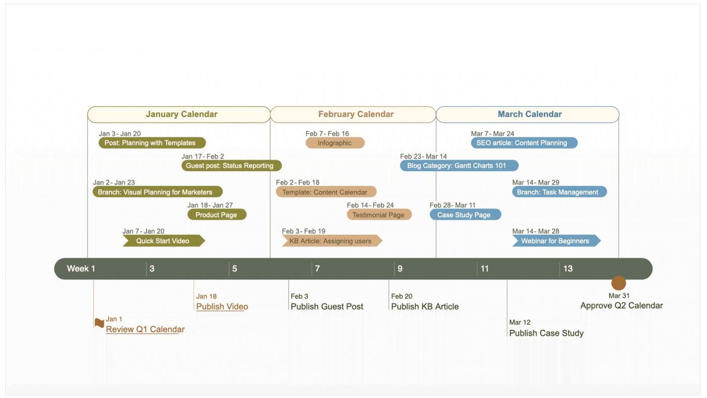 content management gantt chart