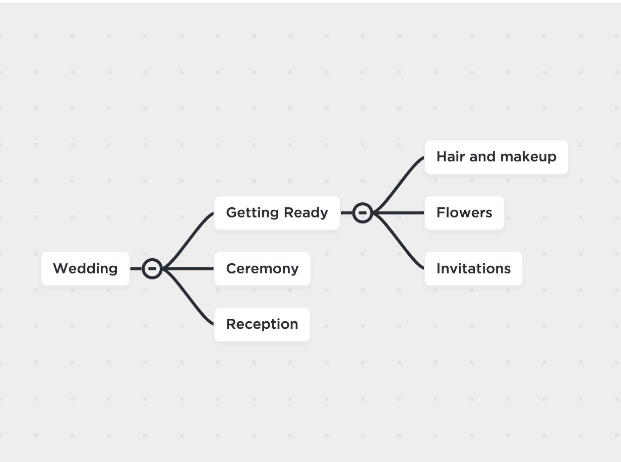wedding planning mind map clickup