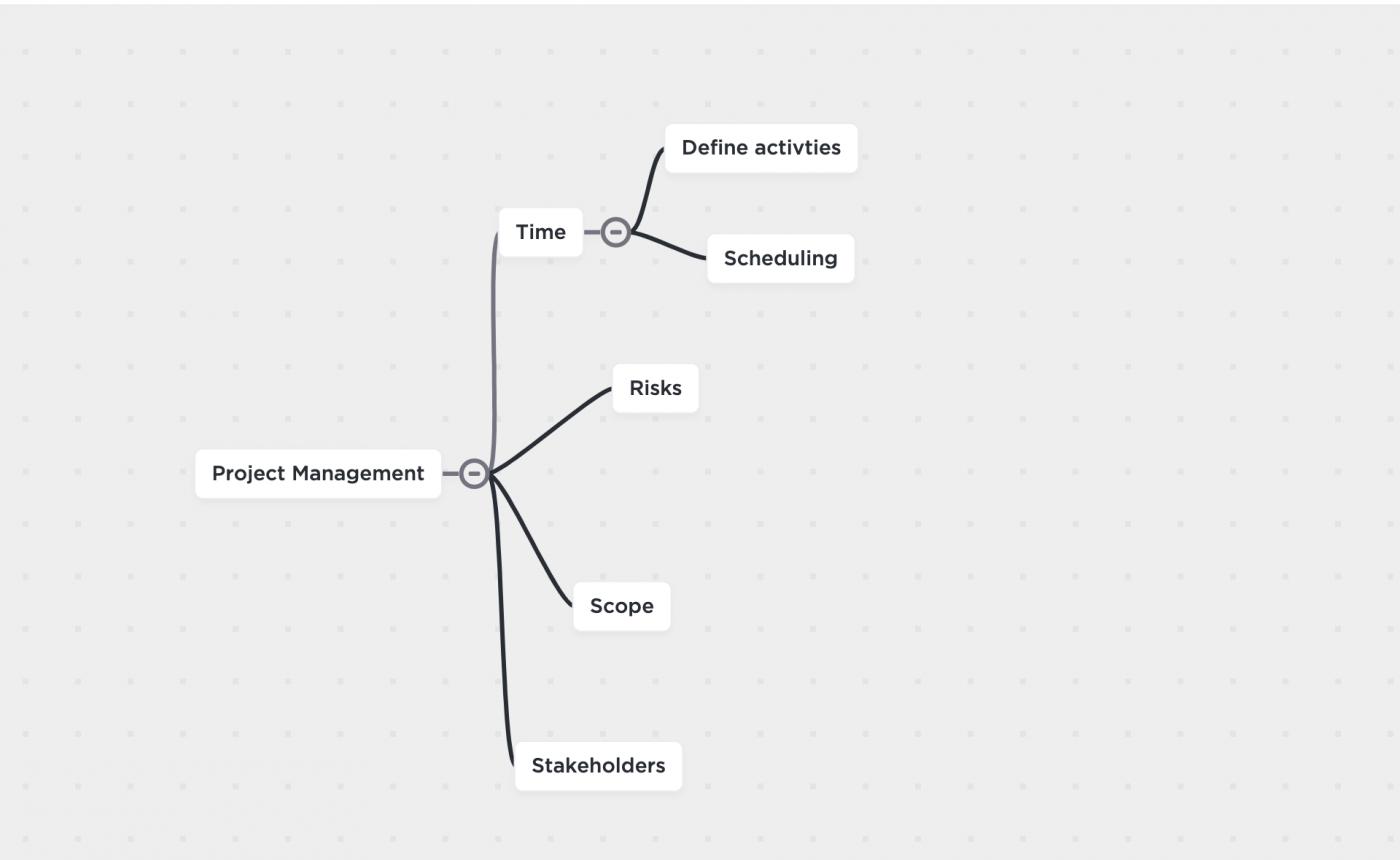 project management mind map clickup