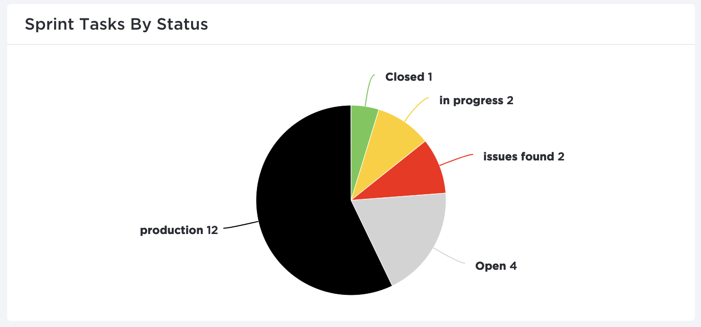 Custom widgets and pie charts in ClickUp