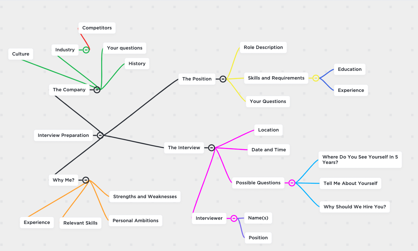 interview planning mind map clickup