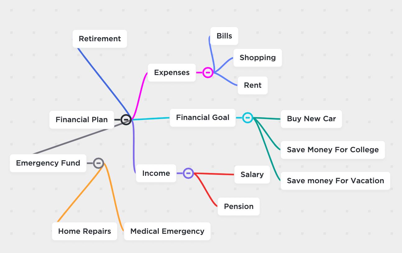 finance mind map clickup
