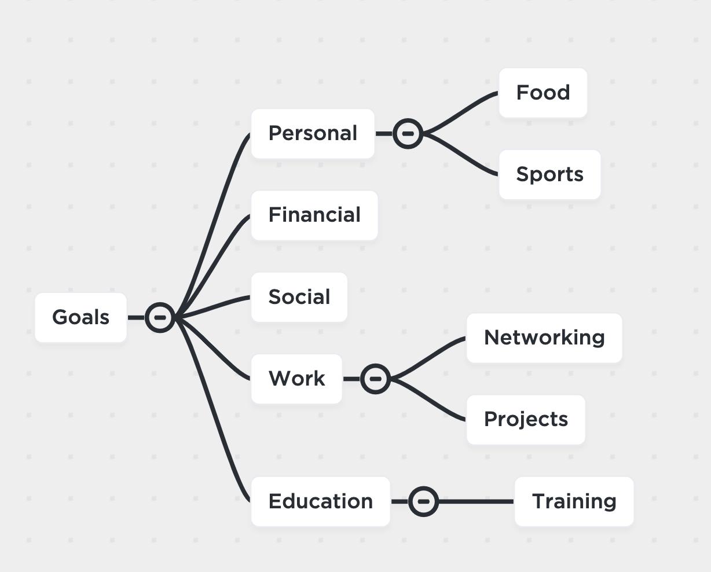goals mind map clickup
