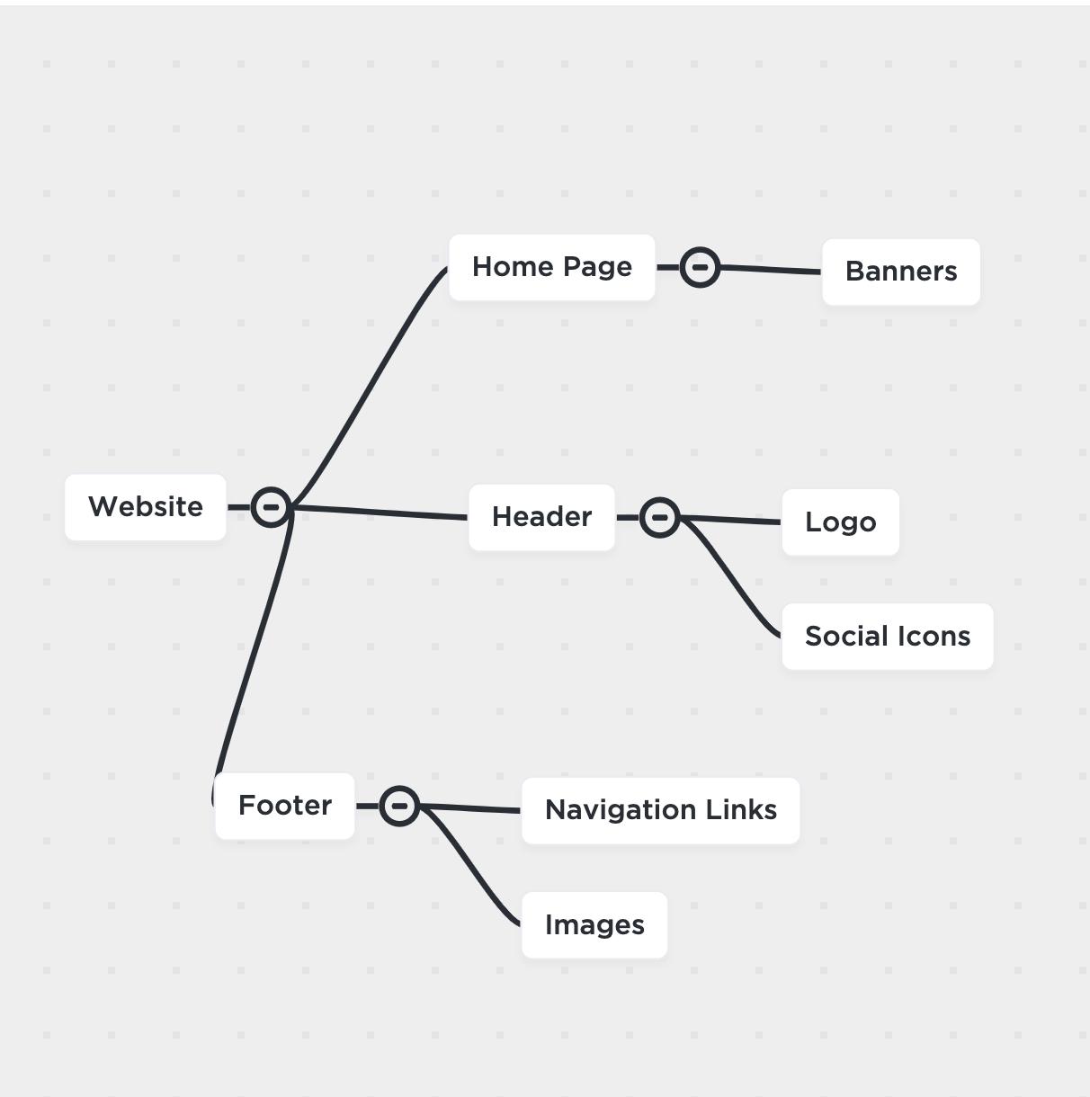 website planning mind map clickup