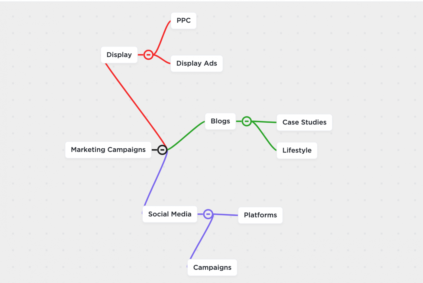 marketing campaign mind map clickup